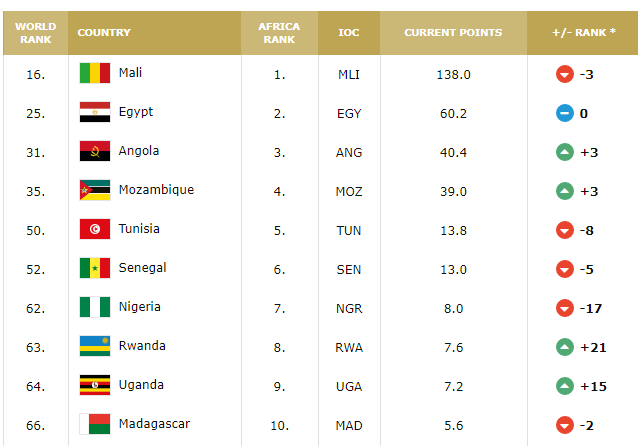 Classement FIBA U18 Filles : Le Sénégal (52e mondial) sort du Top 5  africain - Equipe nationale Basket
